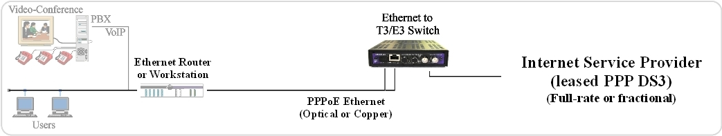 Typical PPPoE Topology